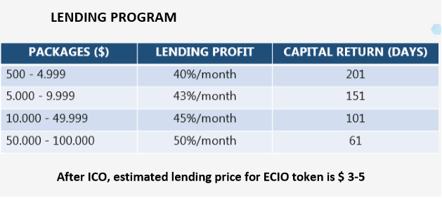 Lending Ecomcash